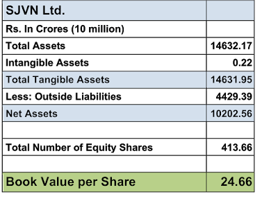 Table showing the computation of book value per share