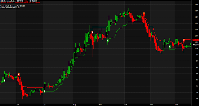 Modified NMA Intraday Positional Special