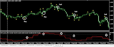 Teknik Scalping 5 Minit MTF Stoch