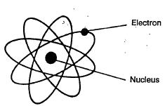 Dasar dan kegunaan listrik