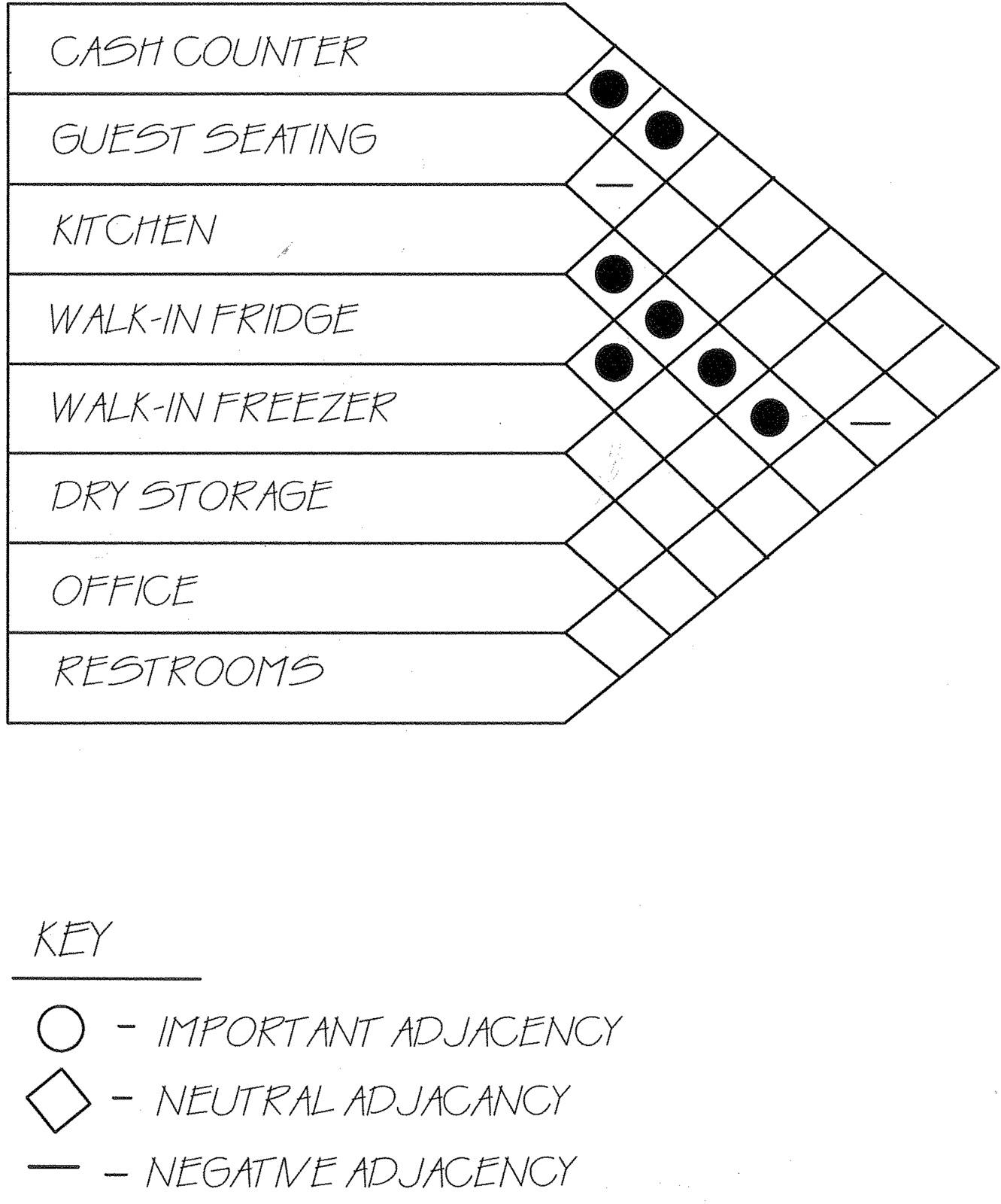 architecture bubble diagram template excel auto wiring symbols adjacency matrix interior design brokeasshome
