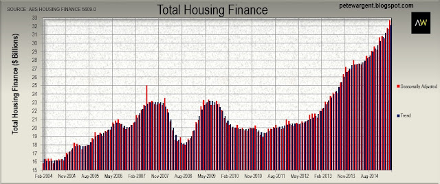 Total housing finance