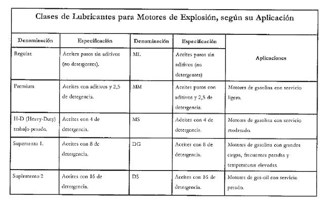 CLASES DE LUBRICANTES PARA MOTORES DE EXPLOSION