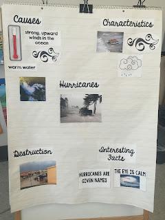 Hurricane Unit Anchor Chart