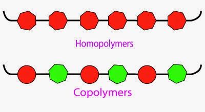 fibre monomer polymer The nomenclature used for nylon polymers was devised during the synthesis of the first simple aliphatic nylons and uses numbers to describe the number of carbons in each monomer unit, including the carbon(s) of the carboxylic acid(s).
