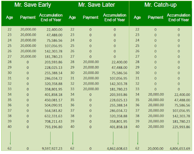 Mr. Catch-up never caught up saving - we need to save and invest early
