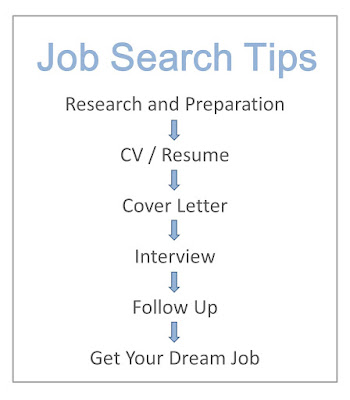 5 Stage Job Search Tips, Job Search Tips, Research and Preparation Tips, CV / Resume Tips, Cover Letter Tips, Interviews Tips, Follow Up Tips
