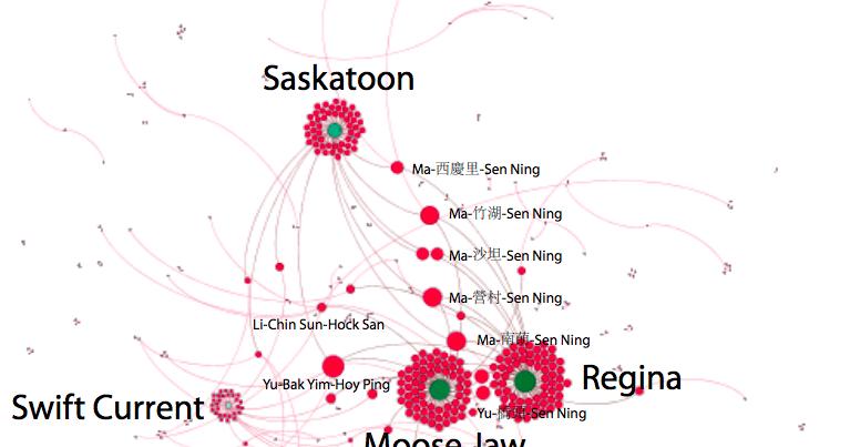 Allan's Catalogue: Data Analysis Using Gephi, a Digital Humanities