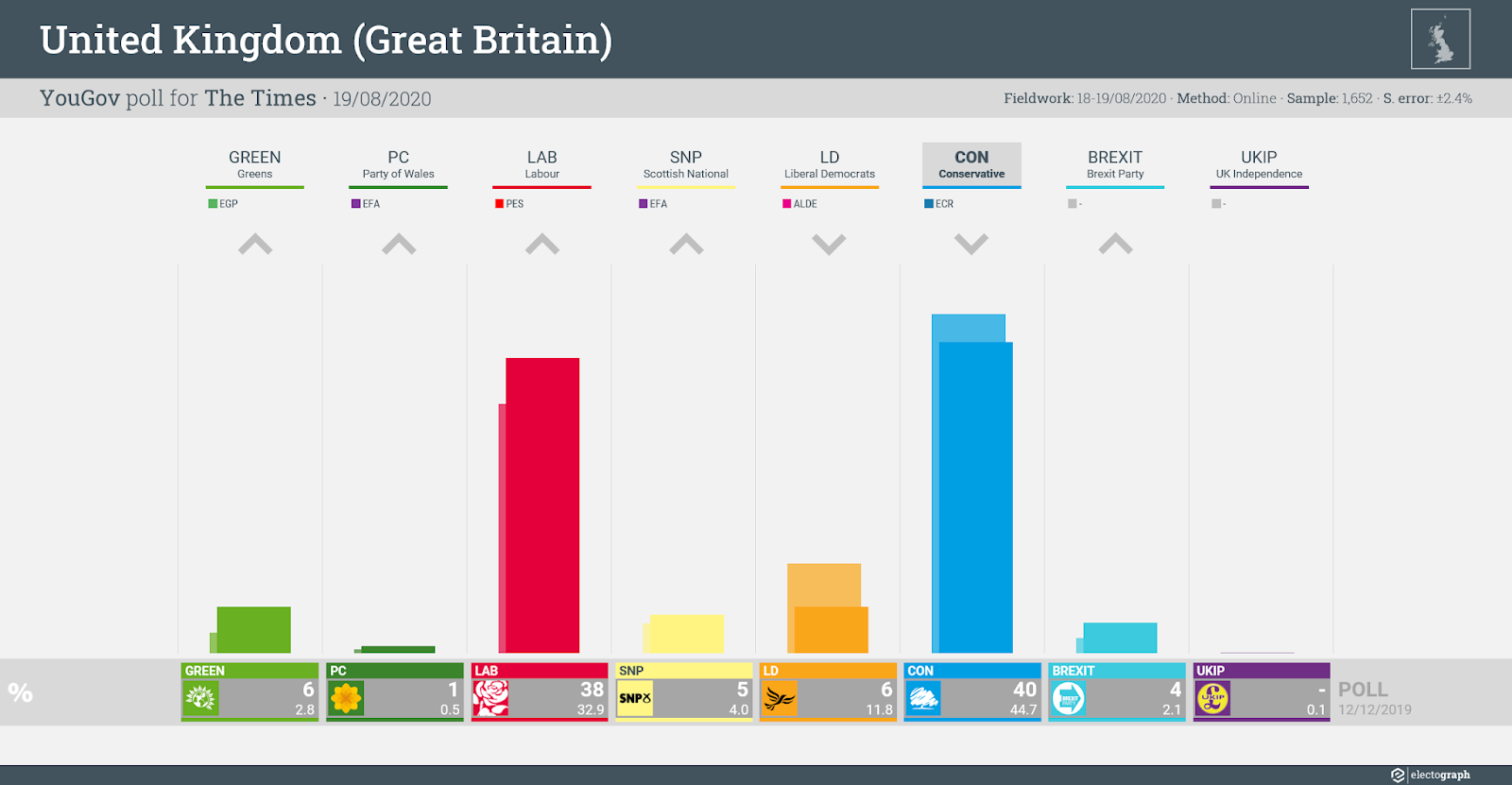 UNITED KINGDOM (GB): YouGov poll chart for The Times, 19 August 2020