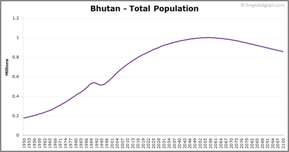 Bhutan  Total Population Trend