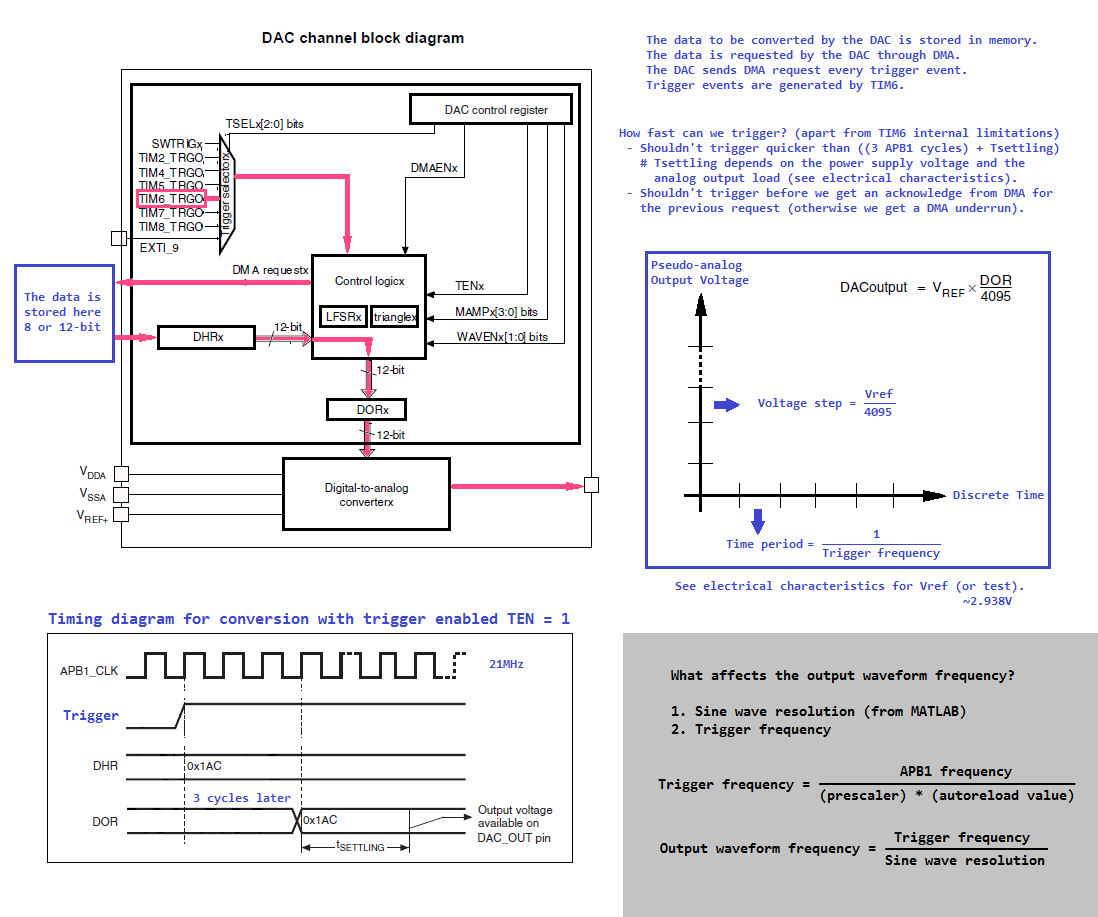 00xnor Sergey Ostrikov: STM32 F4 DAC DMA Waveform Generator
