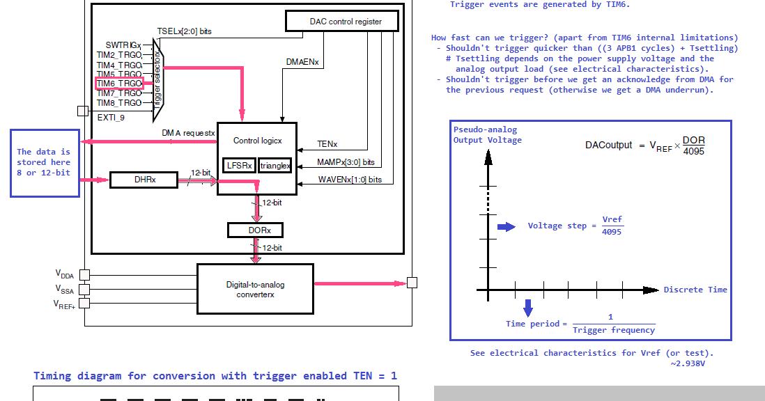 Stm32 Pwm Sine Wave Generator