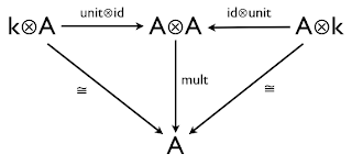 Haskell for Maths: What is an Algebra?