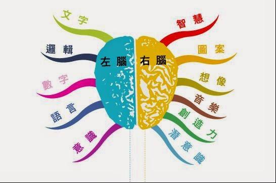 創業--談運用腦神經科學的行銷 @ More than Moore (Moore 2.0) :: 隨意窩 Xuite日誌