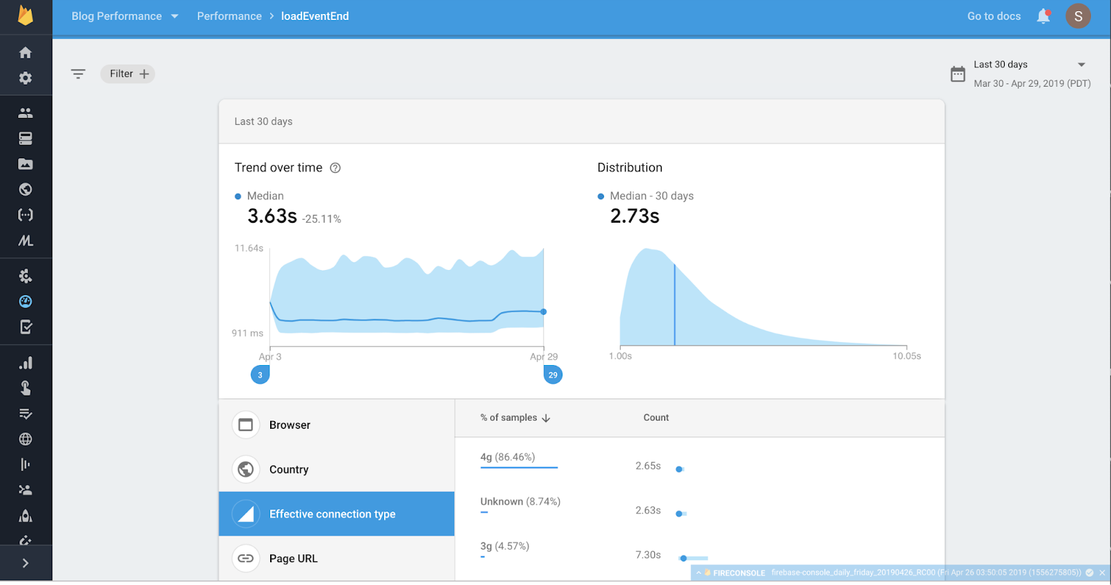 Firebase Performance Monitoring dashboard