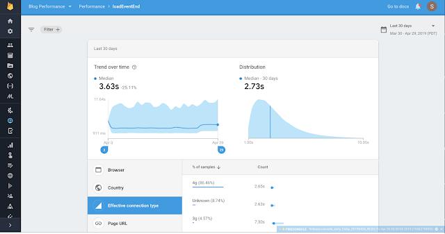 Dashboard Firebase Performance Monitoring
