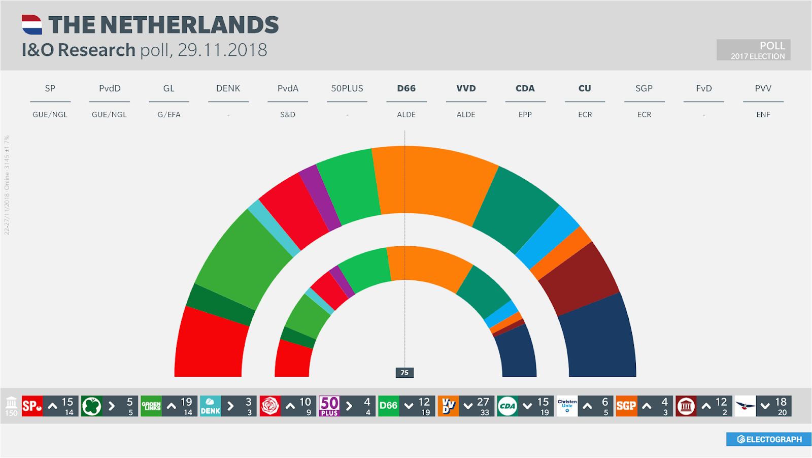 THE NETHERLANDS: I&O Research poll chart, 29 November 2018