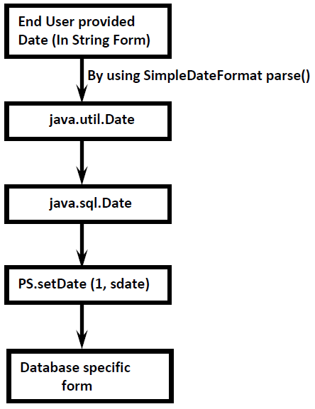 Inserting Date Values into Database - Way To Easy Learn