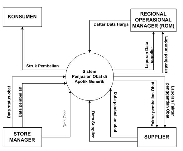 Contoh dfddad diagram konteks sistem informasi apotik juga daddfd sistem informasi di apotik ccuart Images
