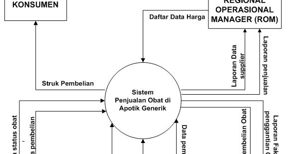 Source Code Aplikasi  Contoh Dfd  Dad Diagram Konteks