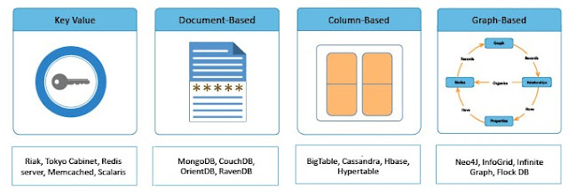 NoSQL database types