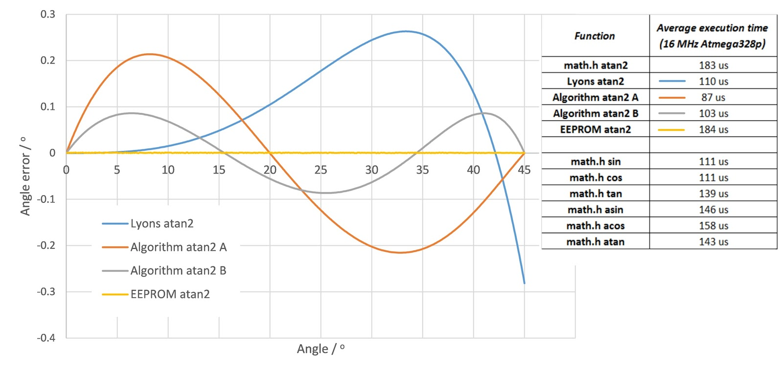 Trigonometric function table -  Algorithm A Algorithm B Eeprom Lookup Table Arctan2 Implementation The Y Axis Shows The Deviation Of Each Function From Excel S Atan2 Function