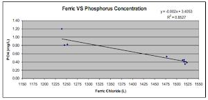 Penggunaan Koagulan FeCl3 untuk Mengilangkan Fosfor di Air Limbah | Ady Water Jasa Pengolahan Limbah di Bandung Bogor