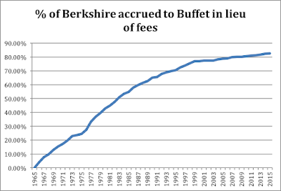 chart showing the % of Berkshire accrued to Buffett in lieu of fees