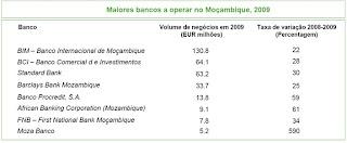 banca moçambicana