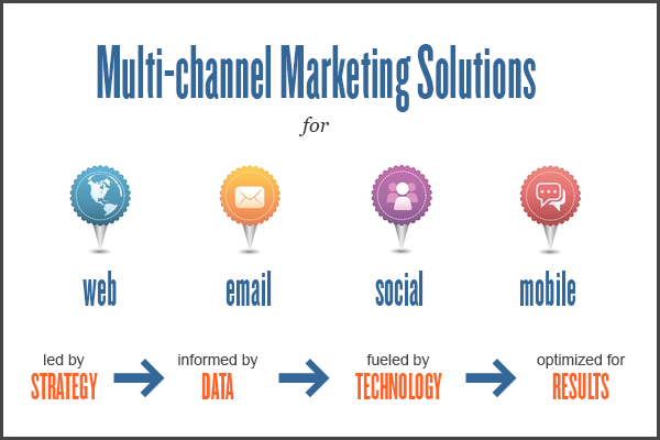 Multichannel Marketing Strategies For Your Business