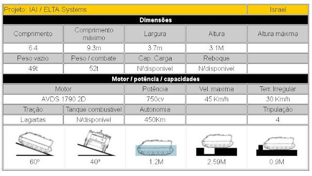 IAI  ELTA Systems Magach-4 Carro de combate médio descrição