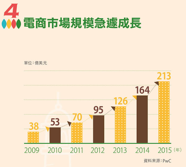 電商市場規模急遽成長