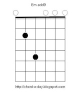 Emin add9 Guitar Chord
