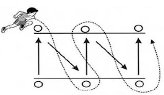13 Pengertian Kelincahan (Agility), Ciri, Jenis, Faktor & Bentuk Latihan Kelincahan -Pengertian kelincahan secara umum adalah suatu unsur kondisi fisik yang berperan khususnya cabang olahraga permainan khususnya sepakbola, pada saat mendapat rintangan dari lawan.  Secara etimologi, pengertian Kelincahan berasal dari istilah kata lincah. Yang dimaksud dengan Lincah berarti selalu bergerak, tidak dapat diam, tidak tenang, tidak tetap. Selain itu, Kelincahan juga dapat diartikan sebagai kemampuan untuk merubah arah dan posisi tubuh dengan cepat dan tepat pada waktu sedang bergerak tanpa kehilangan keseimbangan dan kesadaran akan posisi tubuhnya. Diketahui Kelincahan dilakukan dengan Menkoordinasikan gerakan-gerakan berganda atau stimulan, dalam mempermudah penguasaan teknik-teknik tinggi, gerakan-gerakan efisien, efektif dan ekonomis serta difungsikan untuk mempermudah orientasi terhadap lawan dan lingkungan. Sebagai salah satu kondisi fisik yang berperan dalam olahraga keterampilan bahkan untuk cabang olahraga misalnya bulutangkis, sepakbola, beladiri, bolavoli, futsal dan lain-lain.  Pengertian Kelincahan Menurut Para Ahli  Adapun pengertian kelincahan menurut para ahli yaitu:  1. Pengertian Kelincahan Menurut Wahjoedi  Menurut Wahjoedi (2001:61) bahwa pengertian kelincahan (agility) adalah kemampuan tubuh yang bertujuan untuk mengubah dengan cepat tanpa adanya ganguan keseimbangan maupun tidak kehilangan keseimbangan.  Dalam permainan sepakbola, kelincahan memiliki peranan dan manfaat yang sangat penting khususnya dalam menghindari sergapan lawan pada saat melakukan dribbling, ataupun untuk memasukkan bola ke gawang lawan sehingga dapat mendapat angka.  2. Pengertian Kelincahan Menurut Toho Cholik Mutohir  Menurut Toho Cholik Mutohir dan Ali Maksum (2007:56) bahwa pengertian kelincahan (agility) adalah kemampuan tubuh atau bagian tubuh yang berfungsi dalam mengubah arah gerakan secara mendadak dalam kecepatan yang tinggi.  3. Pengertian Kelincahan Menurut Dedy Sumiy