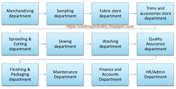 Different Departments in Garment Industry - Clothing Industry