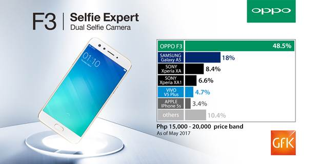 OPPO F3 claims the throne of the 15k-20k price range with 48.5% share