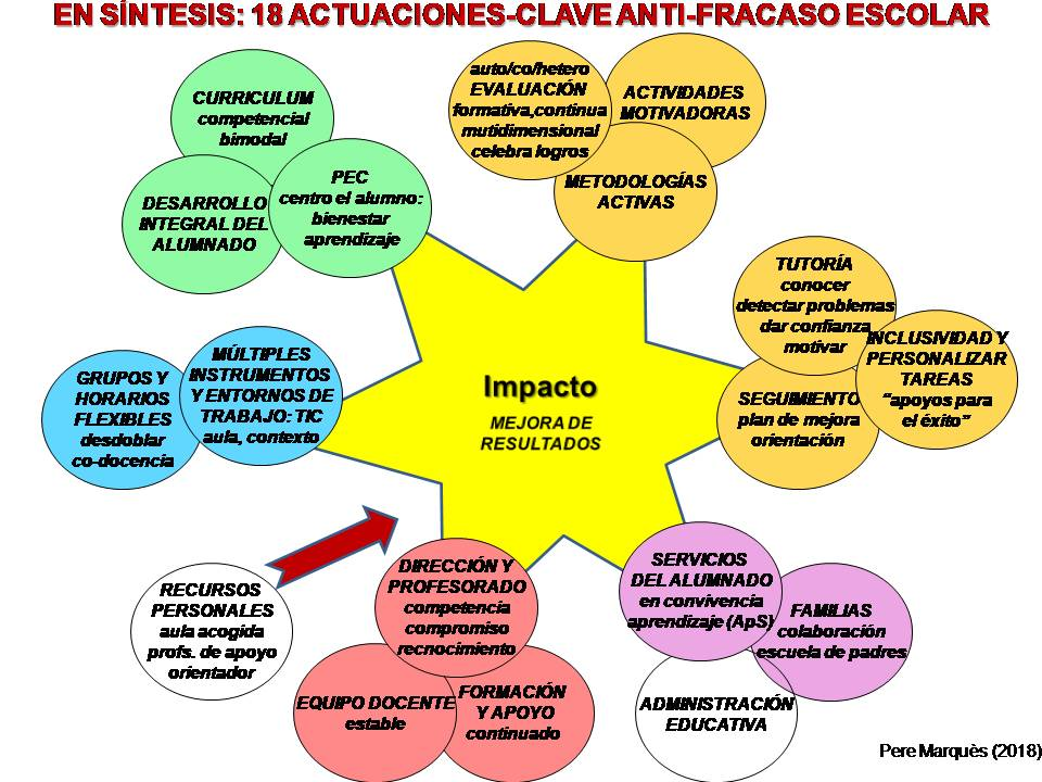 aad25cb43 CHISPAS TIC Y EDUCACIÓN. Blog Pere Marquès