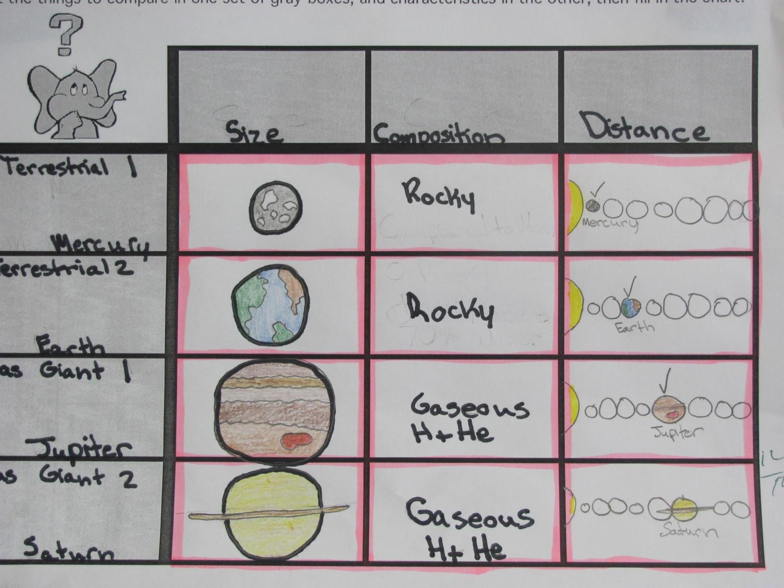 solar system graphic organizer - photo #12