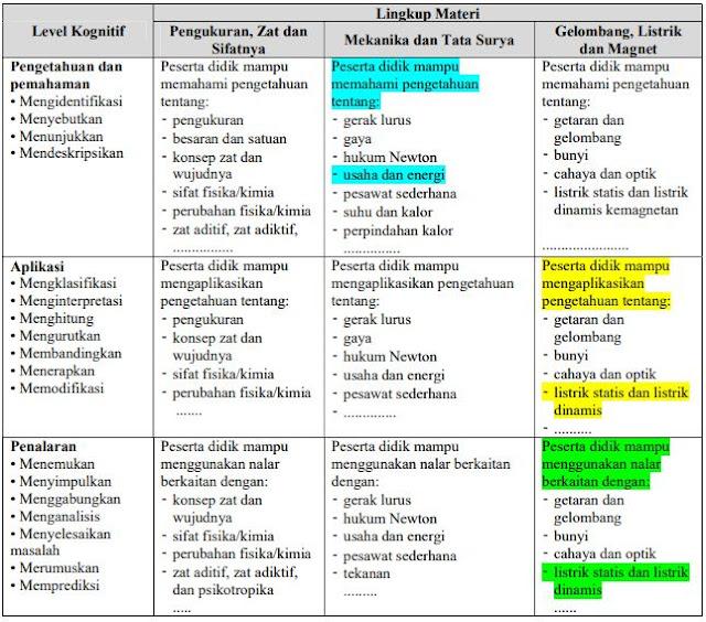 Instrumen evaluasi yang berkualitas merupakan faktor penting dalam pelaksanaan evaluasi Teknik Kaidah dan Langkah Penulisan Soal PG Untuk Berkas PPG
