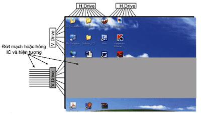 Hình 18 - Hiện tượng của màn hình khi bị hỏng IC- V.Drive hoặc đứt mạch đưa điện áp điều khiển tới IC.