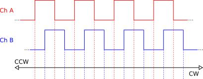 Makeatronics: Efficiently Reading Quadrature With Interrupts
