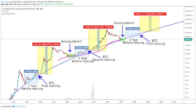 halvening bitcoin