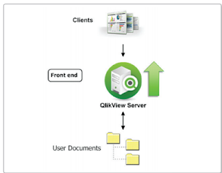 #The complete architecture of Qlik view: