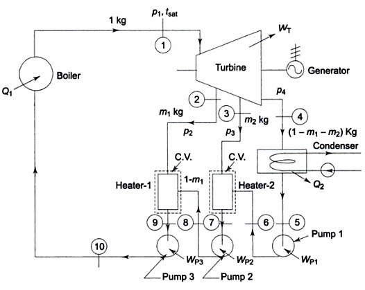 block diagram of shell and tube heat exchanger
