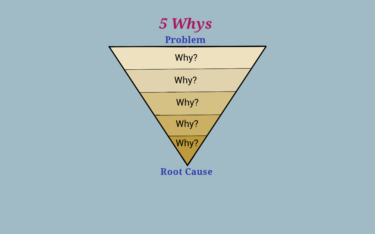 the 5 whys analysis method Understanding how to use the 5-whys for root cause analysis abstract understanding how to use the 5-whys for root cause analysis the 5-why method of root cause analysis requires you to question how the sequential causes of a failure event arose and identify the.