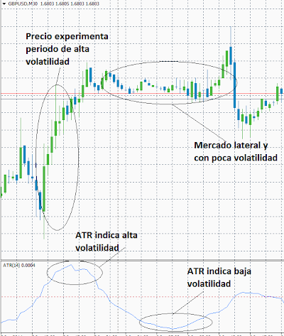 Indicador Average True Range (ATR)