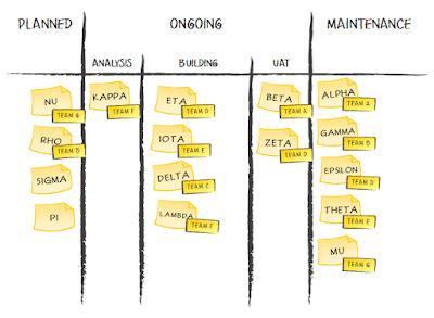 Agile Portfolio Kanban Board