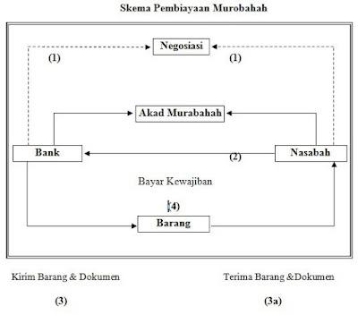 Pembiayaan Murabahah Bank Syariah