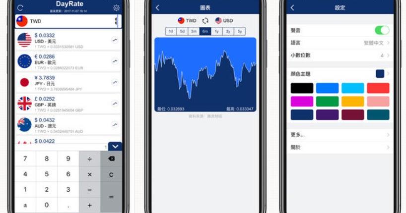 iPhone / iPad 貨幣匯率換算機 - DayRate Pro