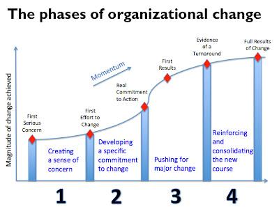 First McKinsey Change Management Model : Change Management ...